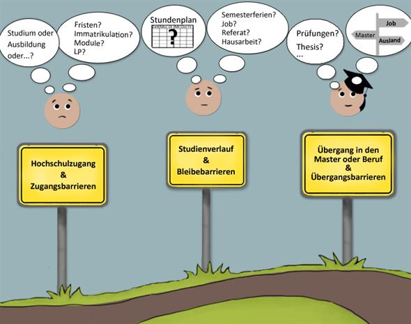 "On the picture a path can be seen. Along the path stand three signs. The first sign shows the phrase ""Hochschulzugang und Zugangsbarrieren"" an above a face can be seen, that is thinking about questions concerning the time before or at the beginning of studies. The second sign shows the phrase ""Studienverlauf und Bleibebarrieren"" an above a face can be seen, that is thinking about questions during the studies. The third sign shows the phrase ""Übergang in den Master oder Beruf und Übergangsbarrieren"" an above a face can be seen, that is wondering about the time after studies."